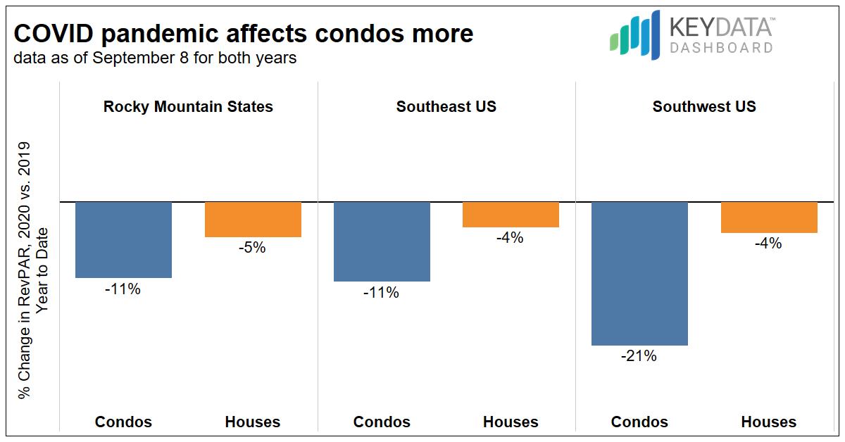 Houses vs. Condos