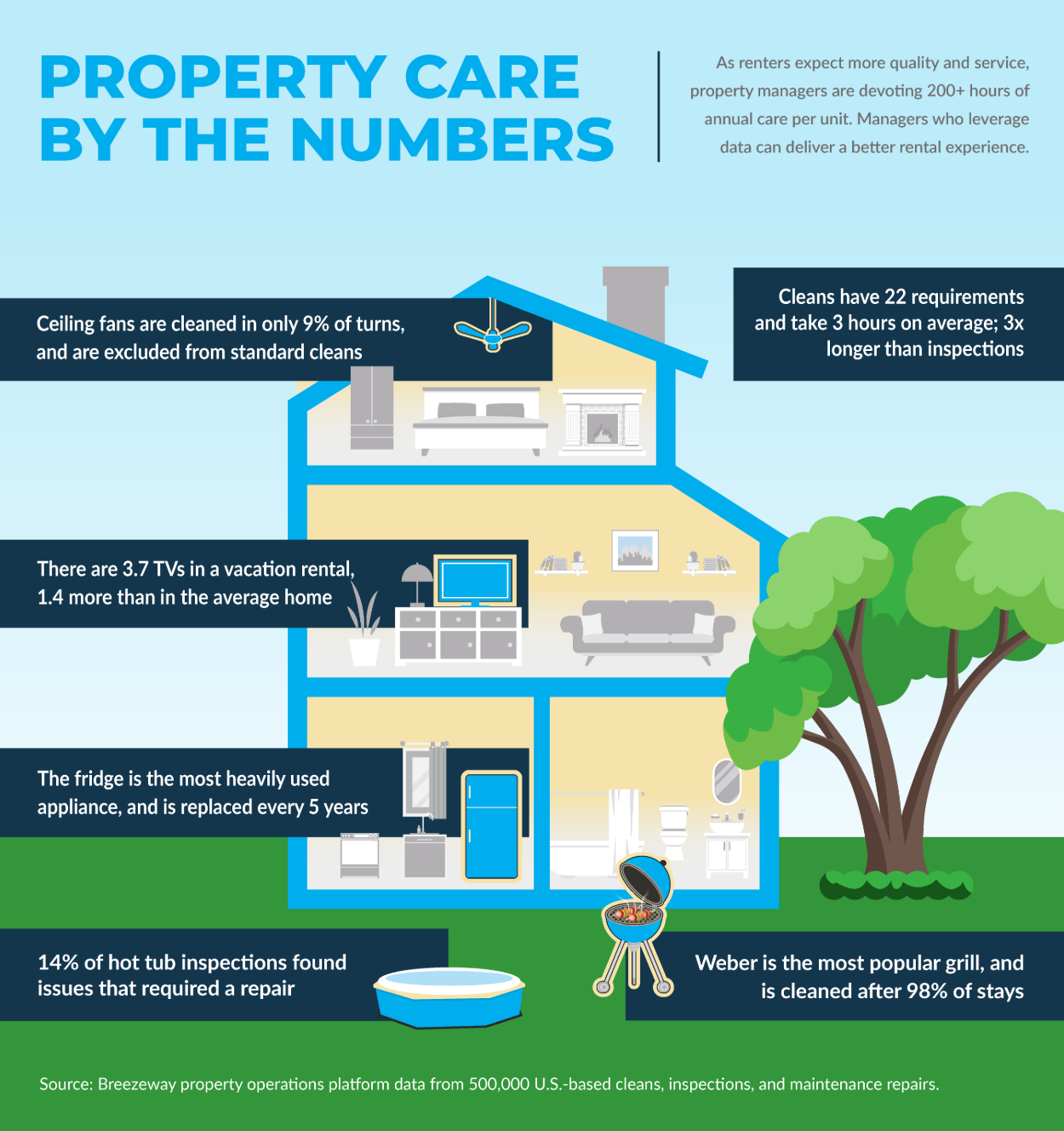 Property Care by the Numbers